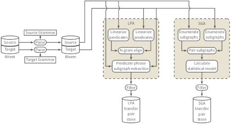 XMT dataflow diagram